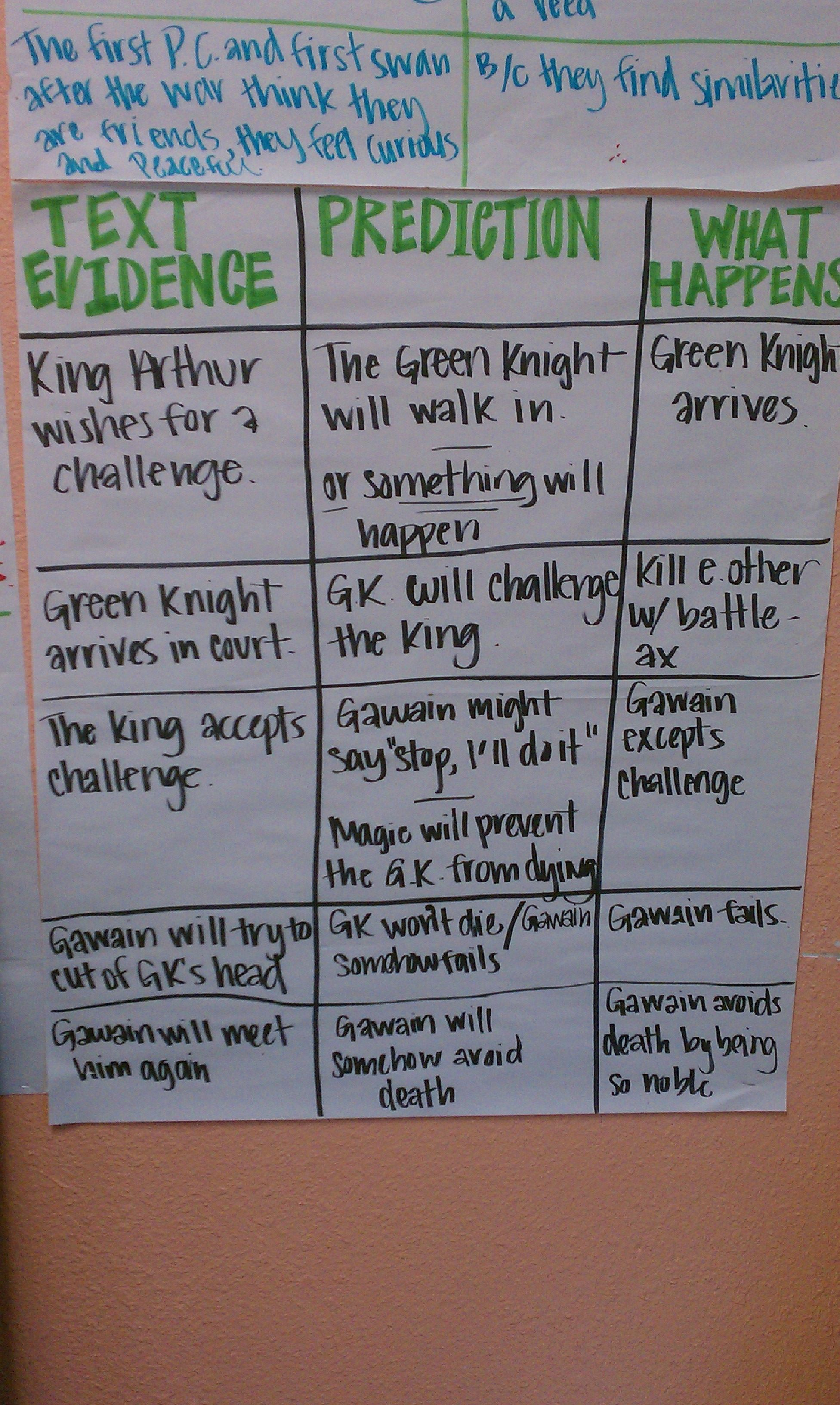 Making Predictions This Chart Uses The Green Knight