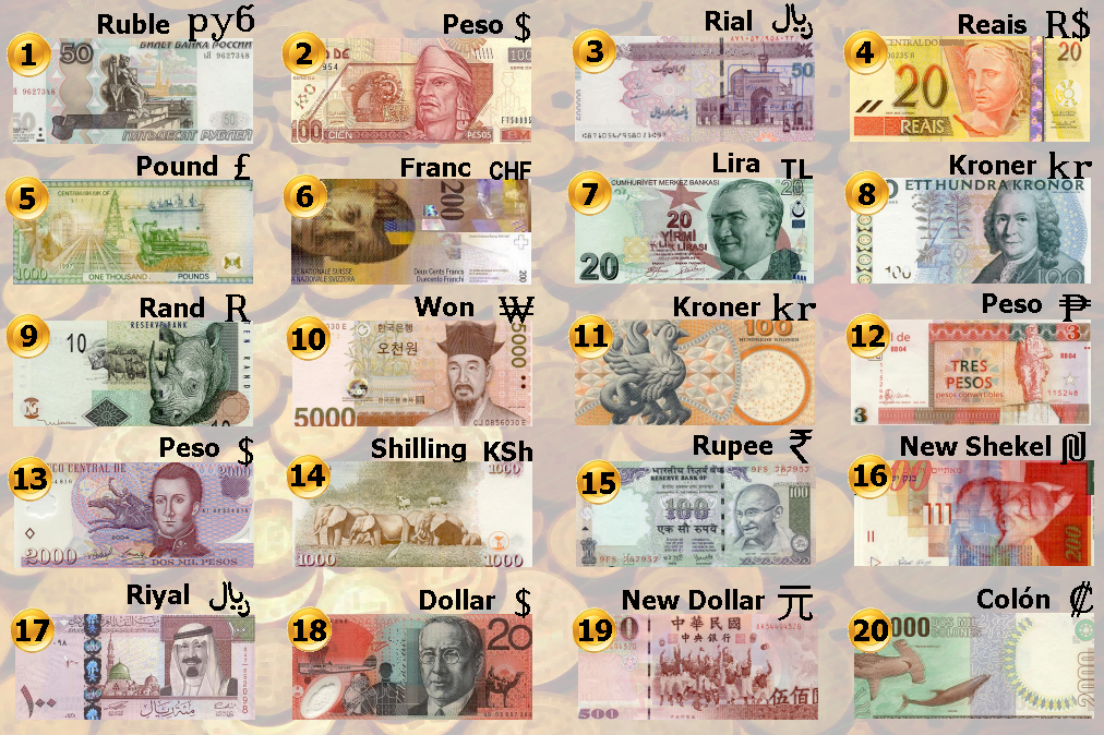 List Of All The Countries In The World And Their Currency Value