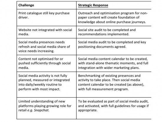 Social Media Strategy and Planning Essentials Strategy and Tactics - social media plan template