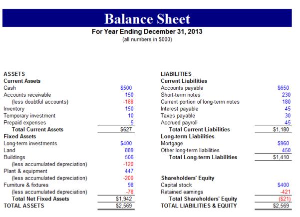 Google Sheets Personal Financial Statement Template 4 Google Sheets Personal Financial State Balance Sheet Template Balance Sheet Personal Financial Statement
