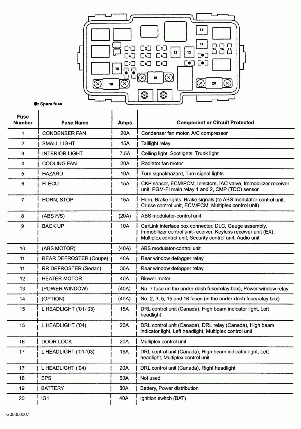 Electric Wiring Diagram Honda Accord Coupe 2013 and Eg Coupe Fuse Box -  Wiring Diagrams Folder in 2020 | Honda accord, Honda crv interior, Honda  civicPinterest