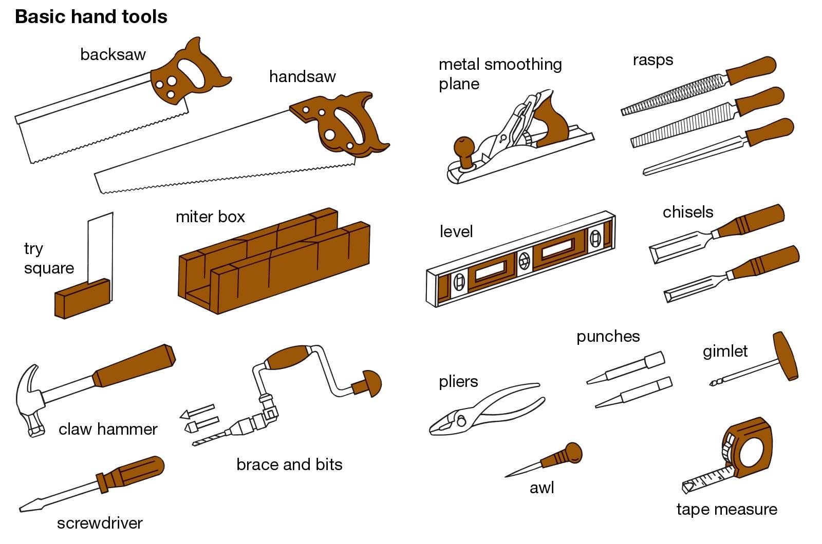 Vocabulary Basic Hand Tools Basic Hand Tools Carpentry Tools Essential Woodworking Tools