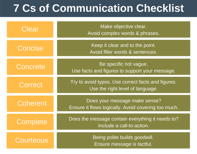 7 Cs Of Communication Interpersonal Skills Training From Epm Interpersonal Skills Interpersonal Communication Social Work Humor