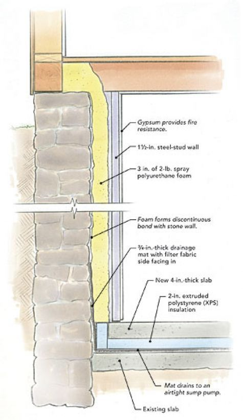 Is This Renovation Doomed From The Start Fine Homebuilding Waterproofing Basement Basement Remodeling Basement