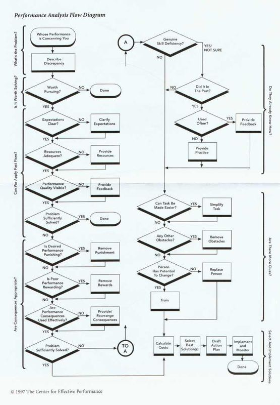 Mager And Pipe Performance Ysis Flow Diagram