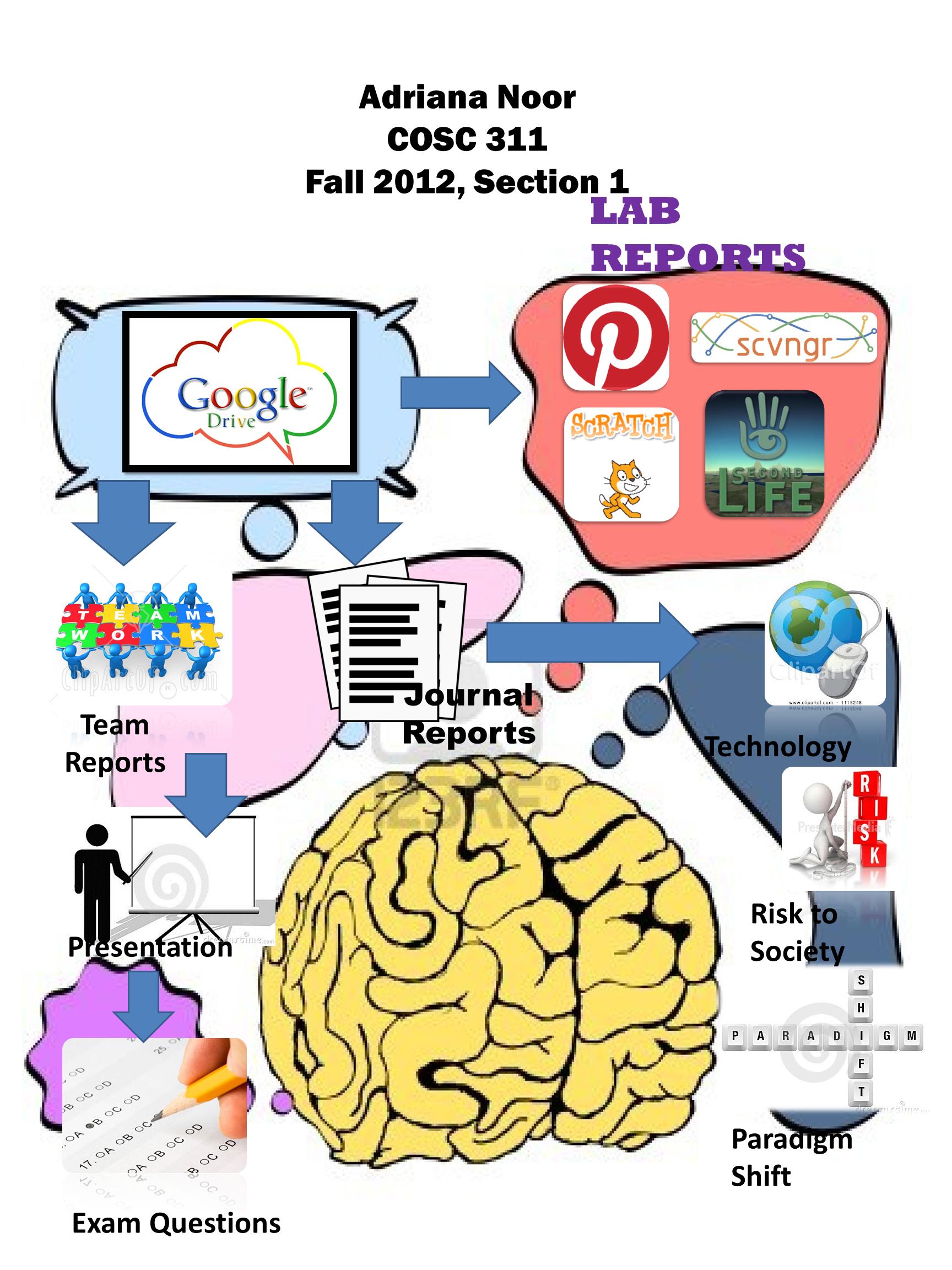 Journal Report 4 Google drive, Paradigm shift, Journal