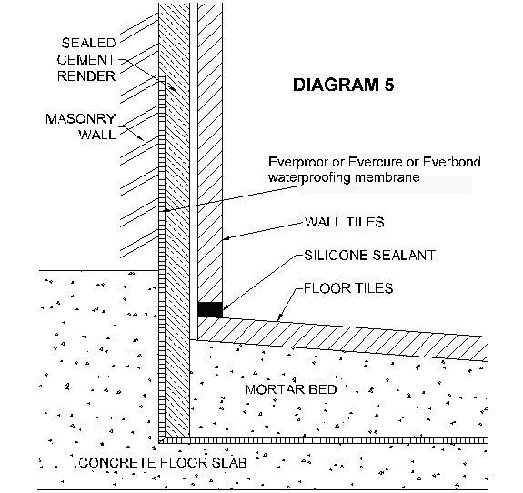 Waterproofing Wet Area Floors