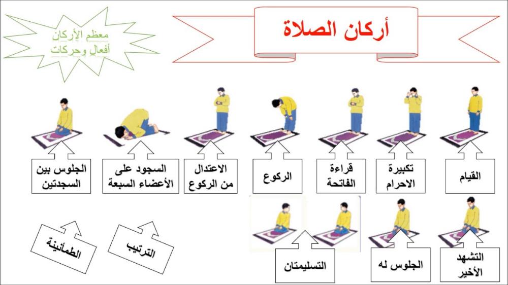 خريطة ذهنية لدرس أحكام الصلاة Youtube Prayers Islamic Prayer