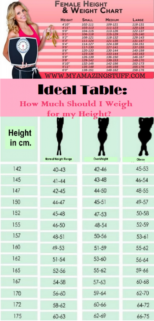 what are the ideal measurements for my height