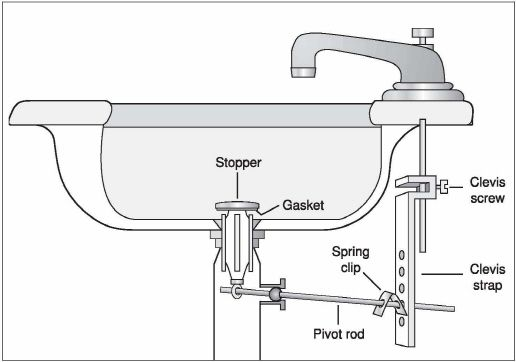 How To Adjust Clean And Replace A Sink Pop Up Stopper Bathroom