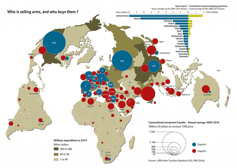 Si en el mundo se venden armas es porque hay alguien que las compra. Este es un mapa para ver ambas partes. @elOrdenMundial