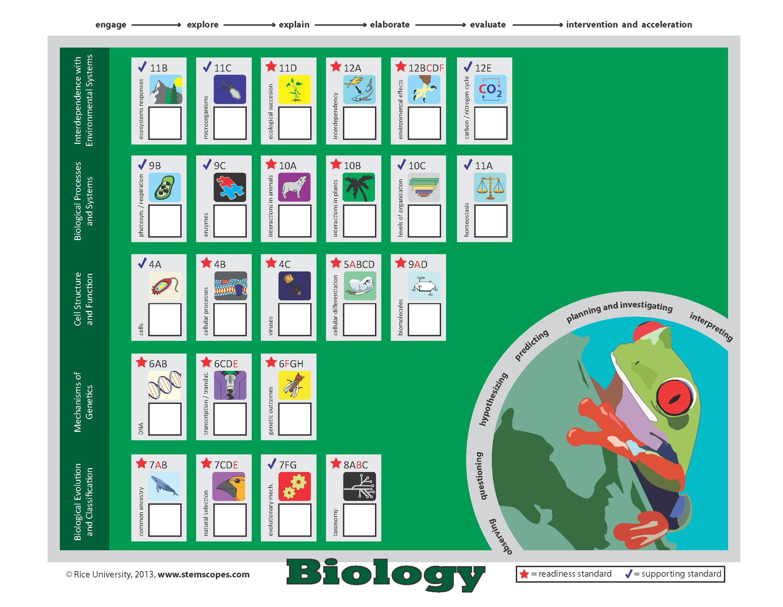Biology TEKS Tracker Chart | TEKS Tracker Posters ...