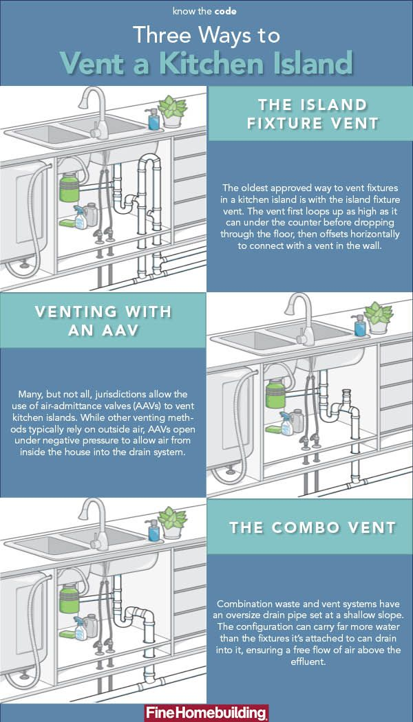 The combination waste and vent system is a simpler