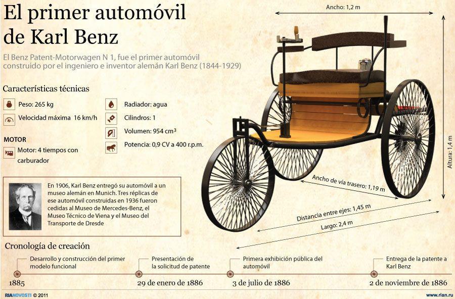 El primer automóvil de Karl Benz