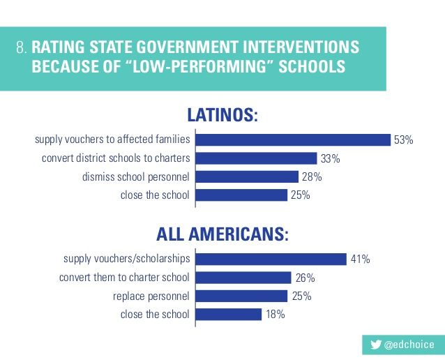 """RATING STATE GOVERNMENT INTERVENTIONS BECAUSE OF """"LOW-PERFORMING"""" SCHOOLS"""