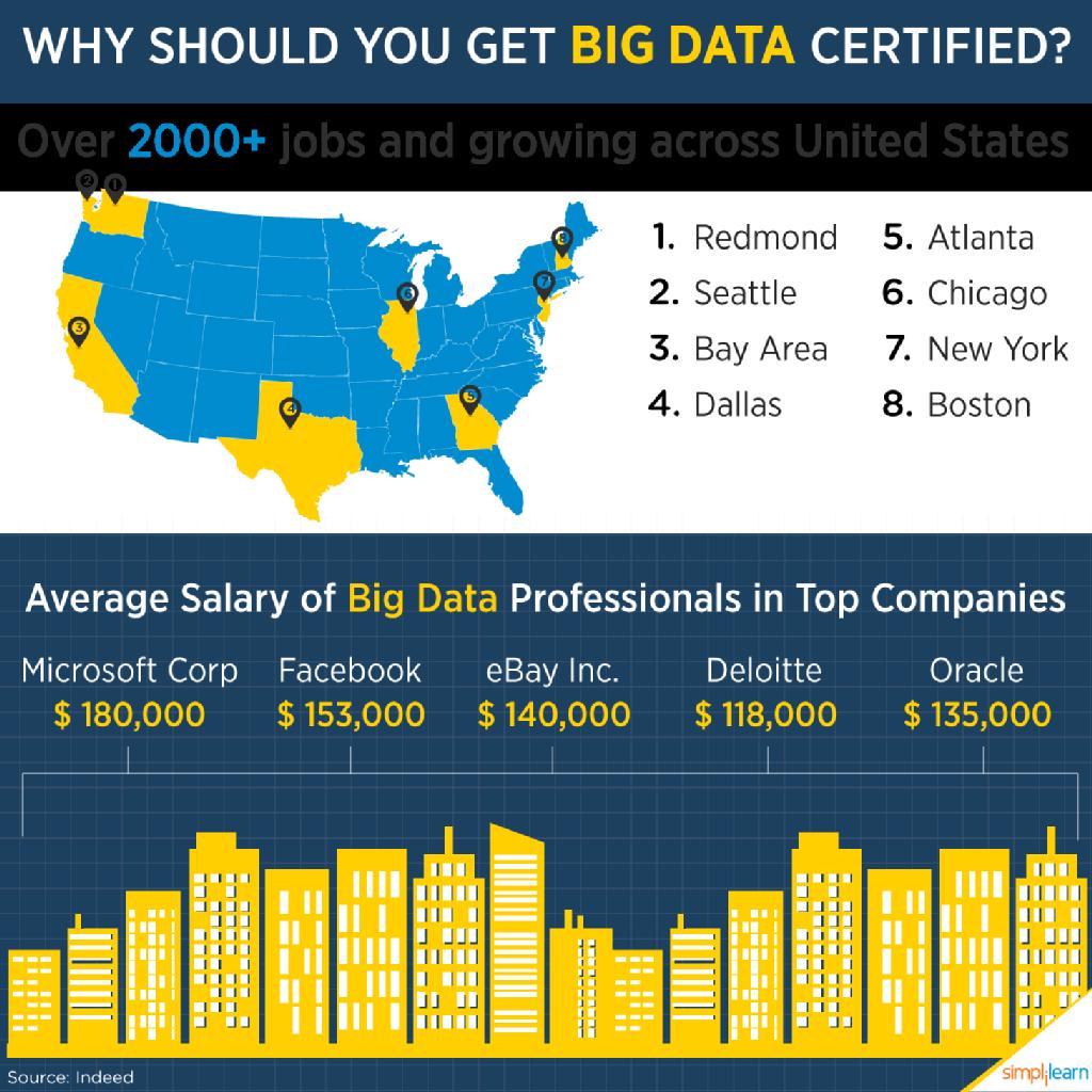 Pin by Simplilearn on Big Data & Analytics   Big data