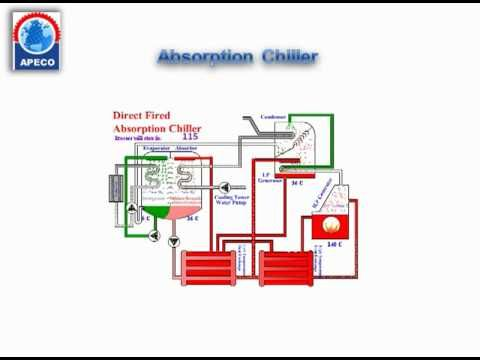 Absorption Chiller Animation Part 1 Youtube E