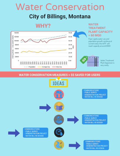 Click On The Image To View The High Definition Version Create Infographics At Http Venngage Com How To Create Infographics Water Conservation Water