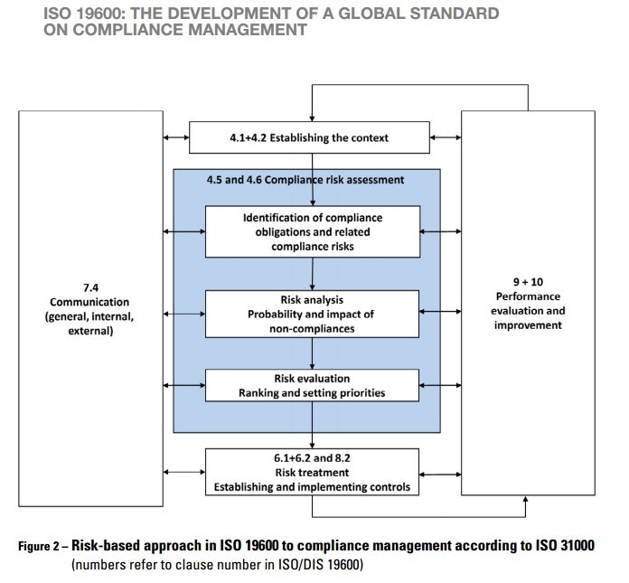 Iso 19600 A Risk Based Approach To Compliance Management Manage Tomorrow S Surprises Today Risk Management Risk Analysis Management