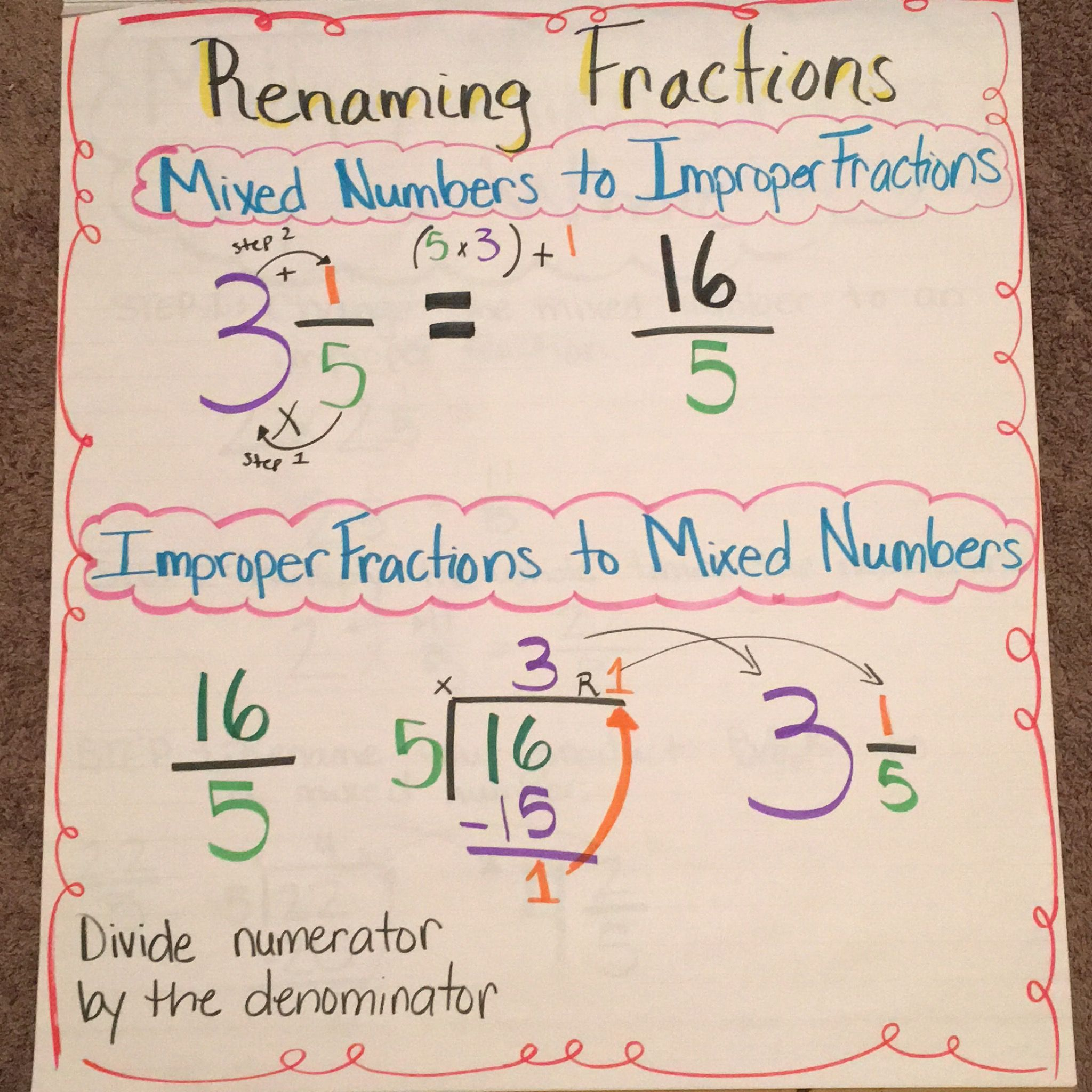 Renaming Fractions Anchor Chart For 4th Grade
