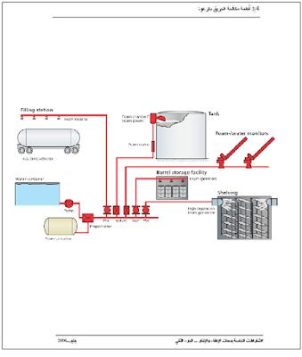 تحميل كتاب تصميم أنظمة إطفاء الحريق