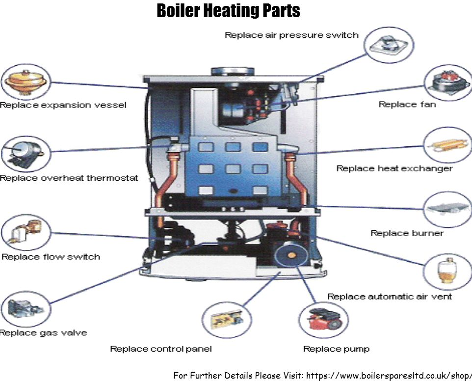 The secure and efficient operation of boilers or boiler for Efficient hot water systems