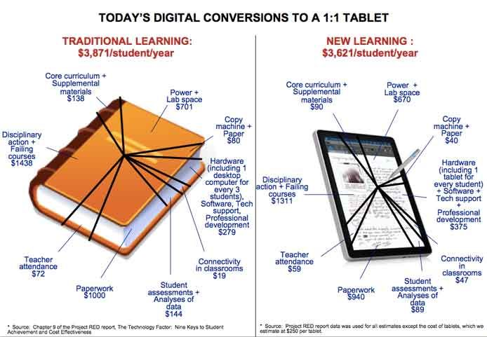 1:1 Cost comparison of a tablet and textbook for elementary school ...