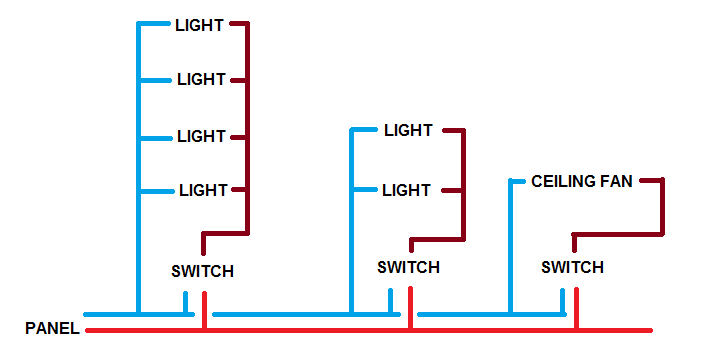 circuit layout for multiple rooms