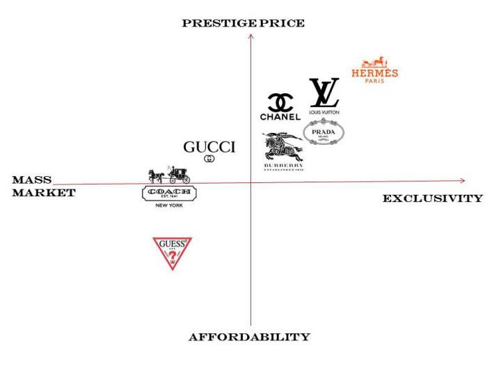 Brand Positioning | Learn marketing, Marketing analysis, Perceptual map
