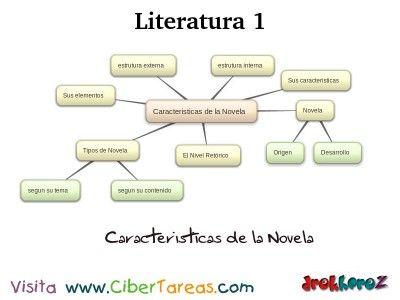 Características De La Novela Novelas Literatura Y Leer Y