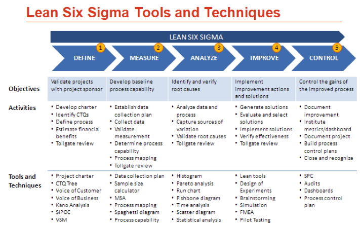 tools and techniques of lean manufacturing The benefits of lean manufacturing what lean thinking has to offer the process industries key tools and techniques within the 'lean' system, included.