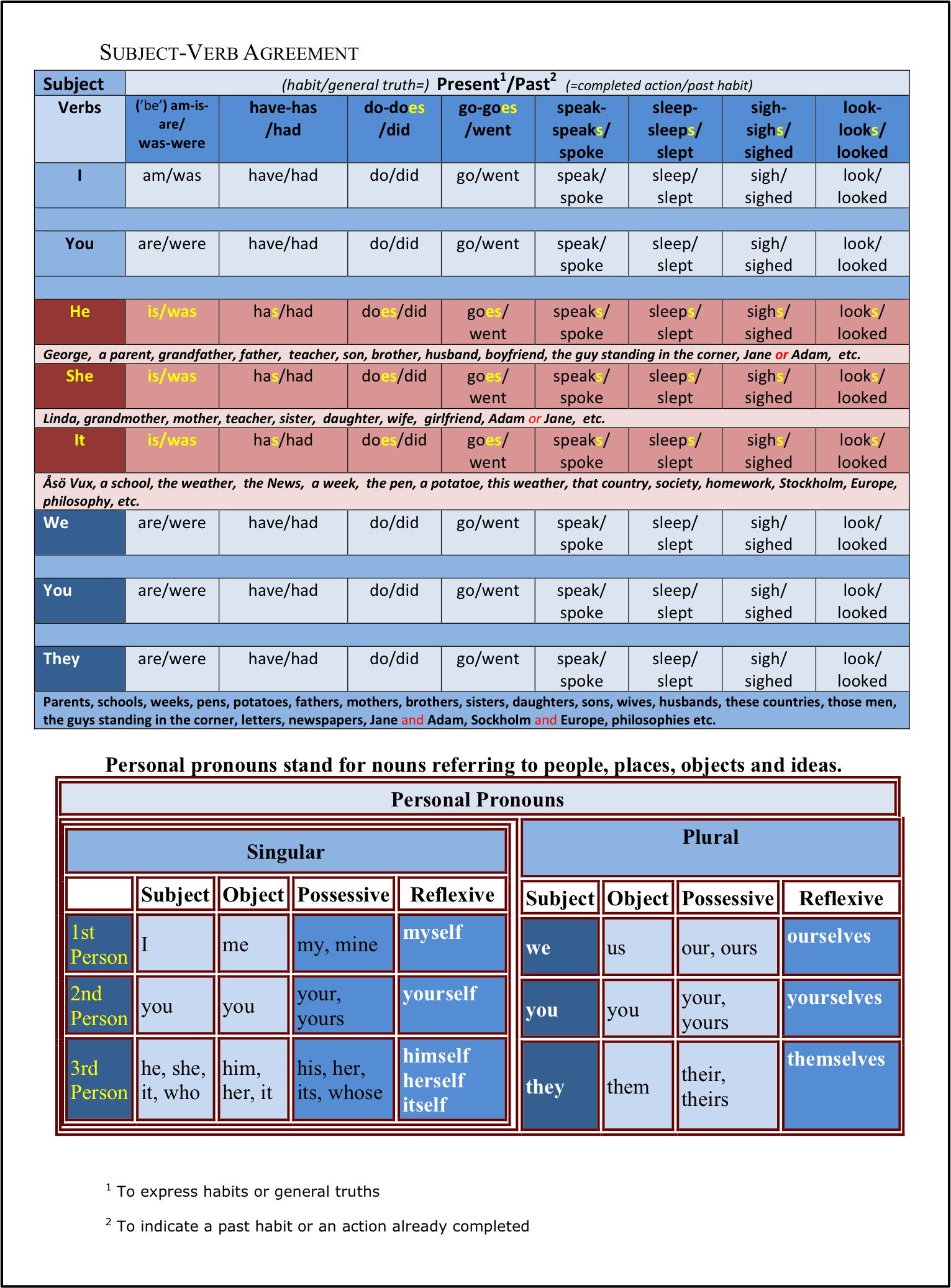 Subject verb agreement | English | Pinterest