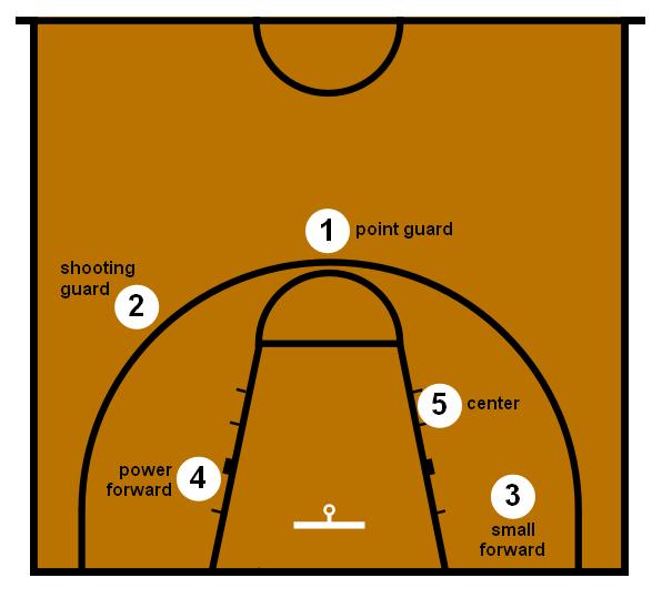 Basketball Google Search Basketball Positions Basketball Moves Basketball Workouts