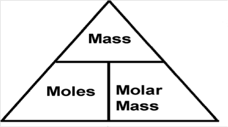 Step 25. 👣 Mass, Molar mass and Mole relationship. 100 ... |Molar Mass Science