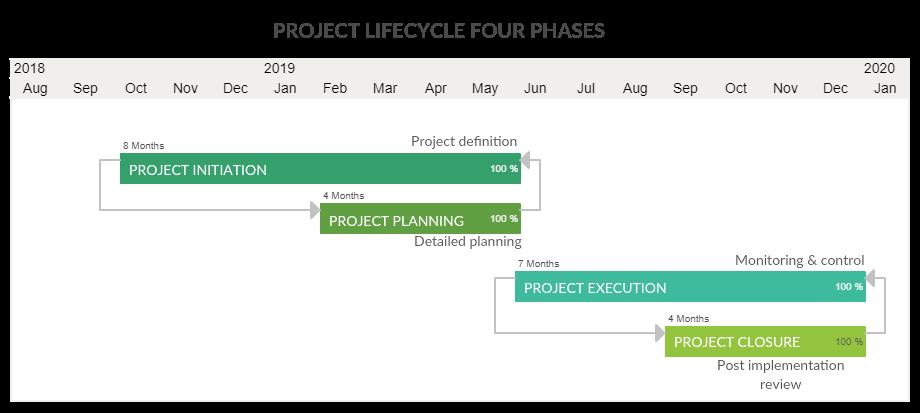 Project Lifecycle 4 Phases Gantt Chart Gantt Chart Templates Gantt Chart Chart