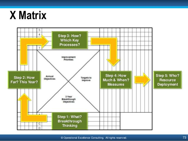 73© Operational Excellence Consulting. All rights reserved.X MatrixStep 1: What?BreakthroughThinkingStep 5: Who?ResourceDe...