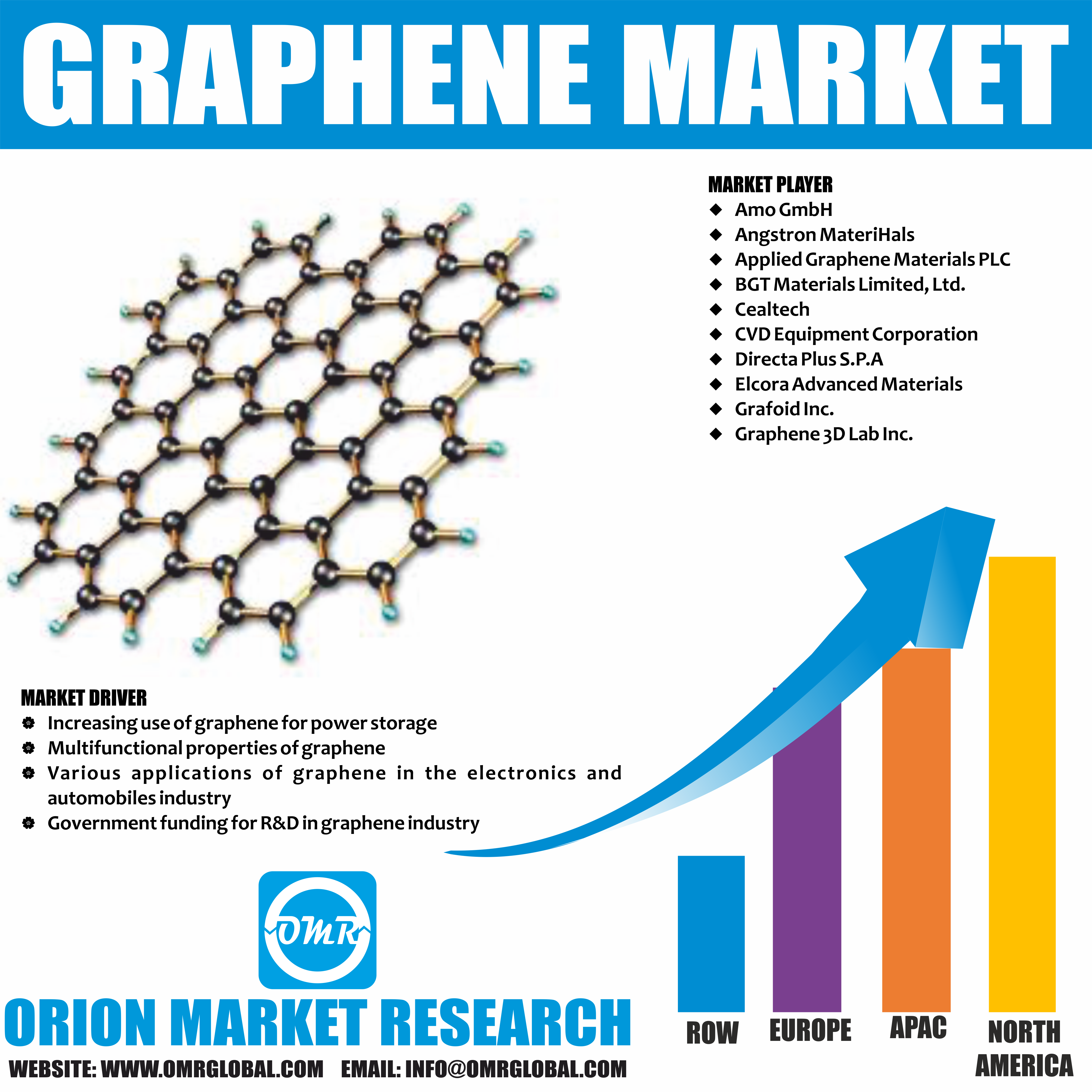 Graphene Market Size Share Trends And Growth Marketing