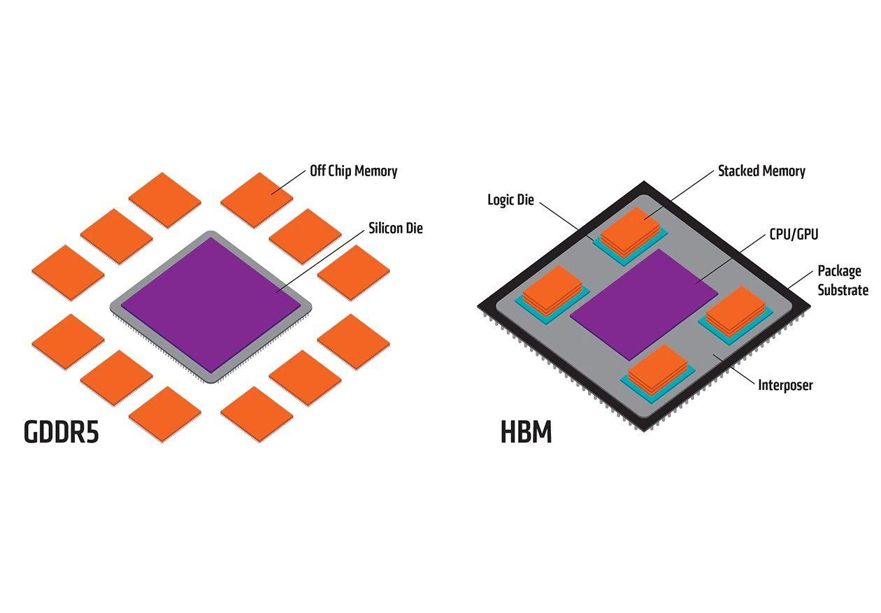 What is High Bandwidth Memory (HBM)? #AMD #Radeon #NVIDIA