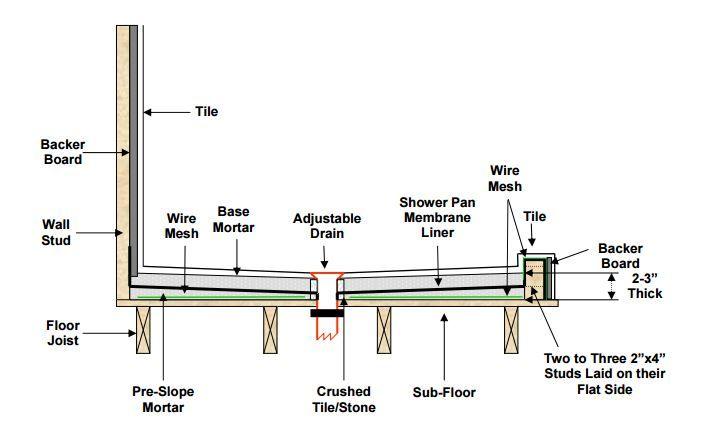 Mortar Shower Pan Installation Stack Up Video Shower Pan Shower