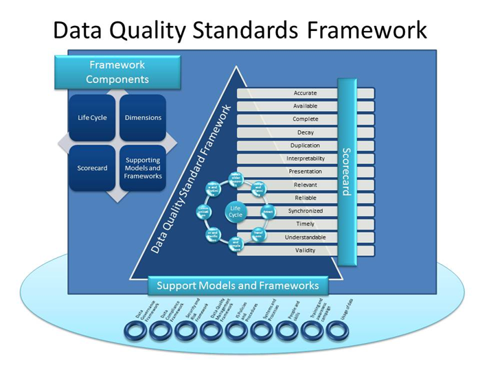 FileOpen Data Quality Standards FrameworkPng  Frameworks