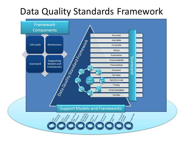 File:Open Data Quality Standards Framework.png   Frameworks ...