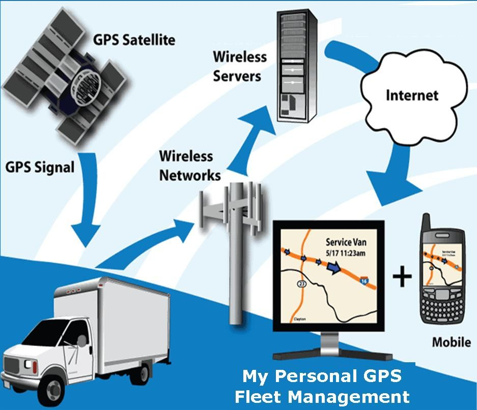 What Is Gps Tracking For Vehicles Fleet Tracking Gps Tracking Software Vehicle Tracking System