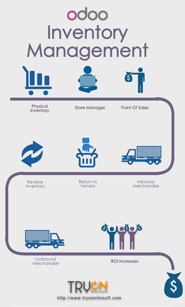 Pin by Tryon InfoSoft on odoo | Inventory management software