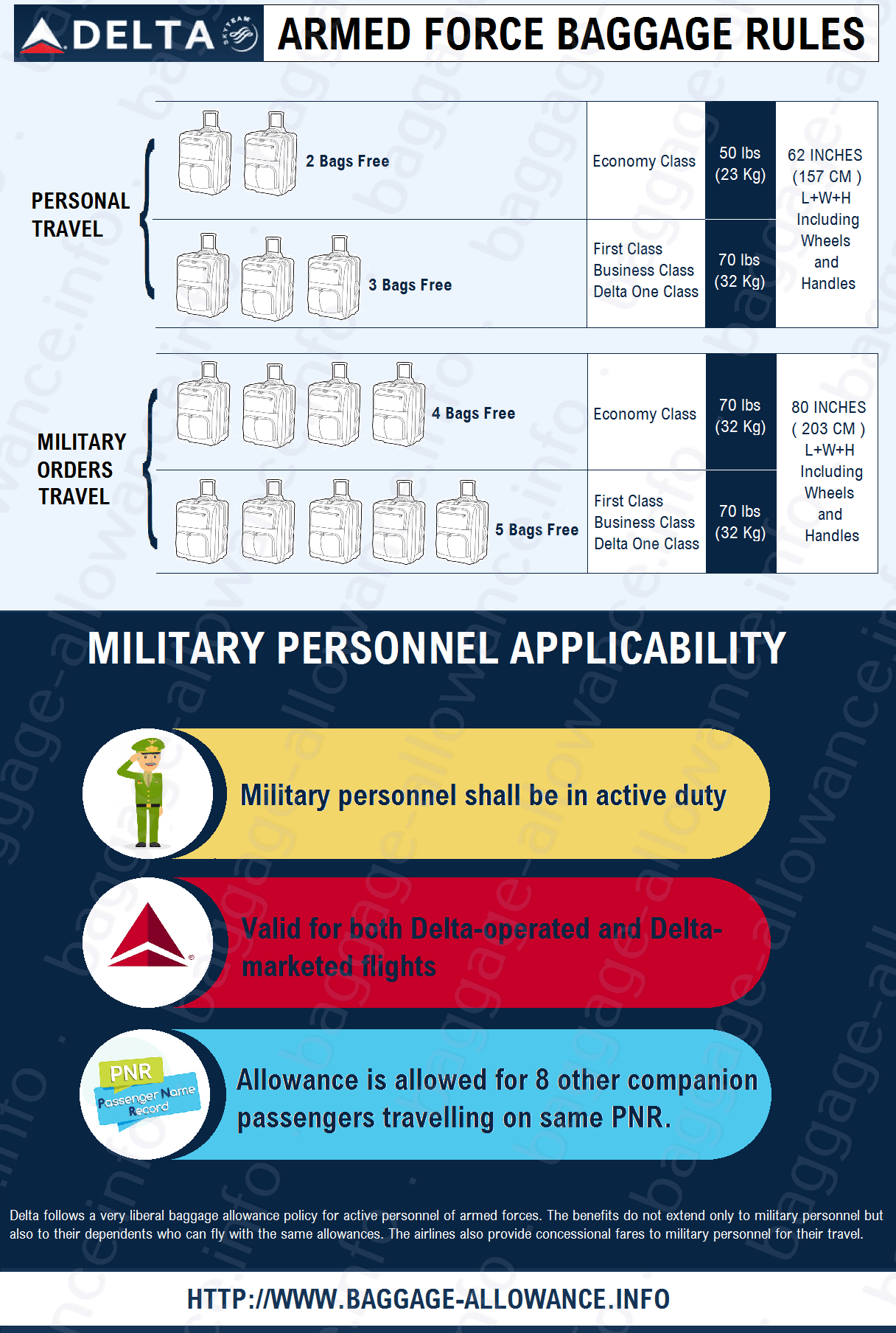 Deltaairlines Policy Of Baggage Allowance For Armed Forces