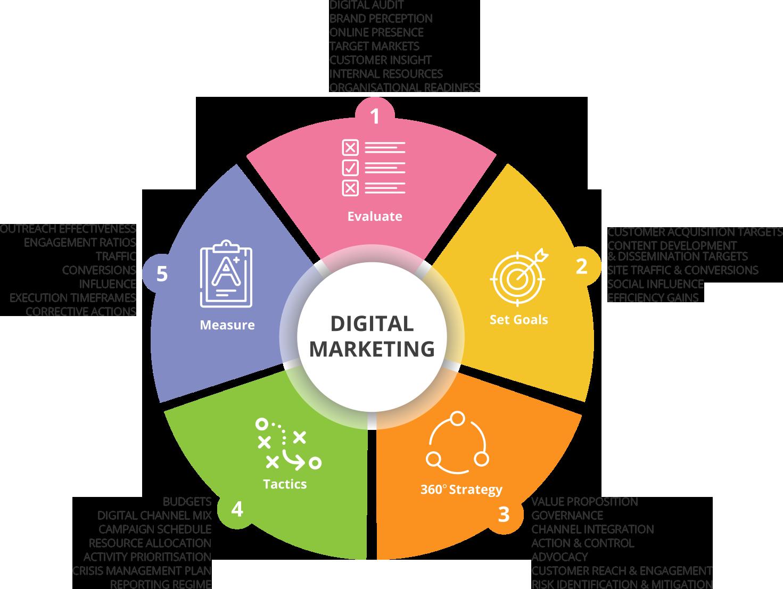 Digital Marketing Malta ICON Digital marketing