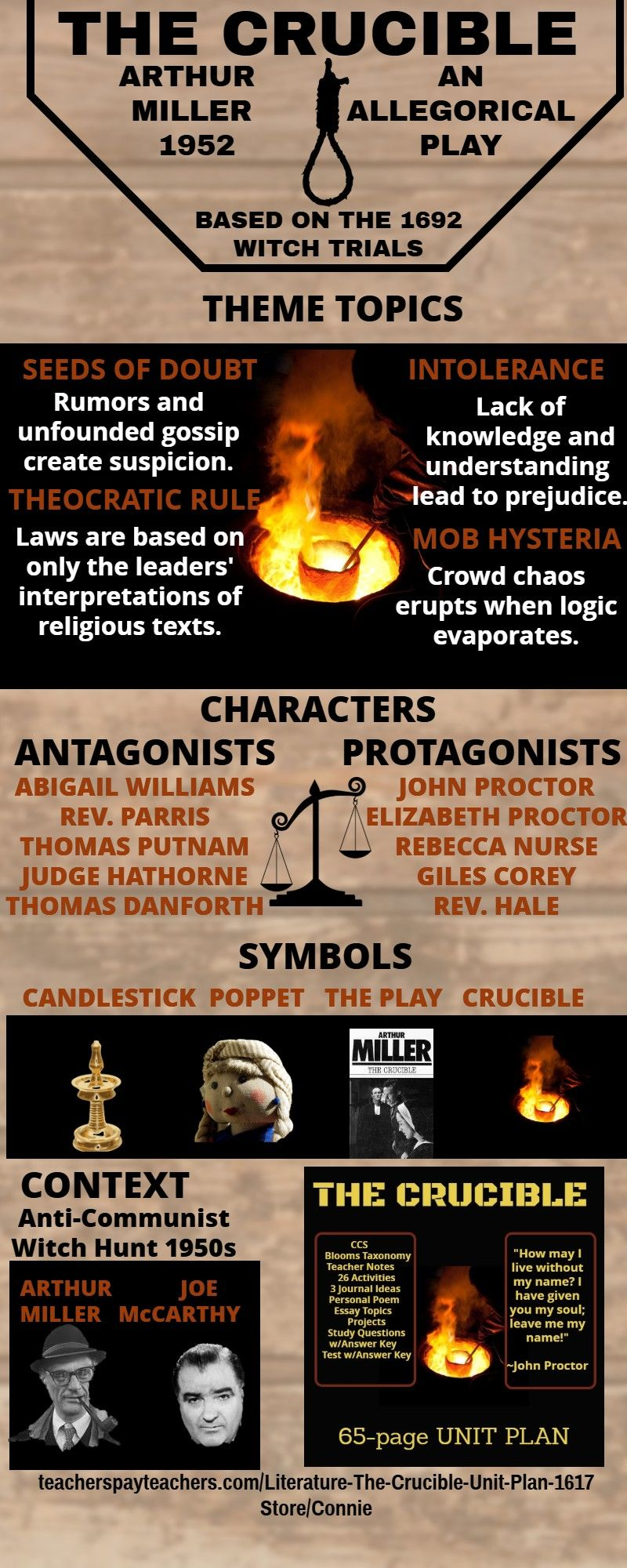 The Crucible Infographic Teaching American Literature High School Fiction Paper Topics Research Topic