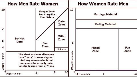 Dating graph crazy hot chart