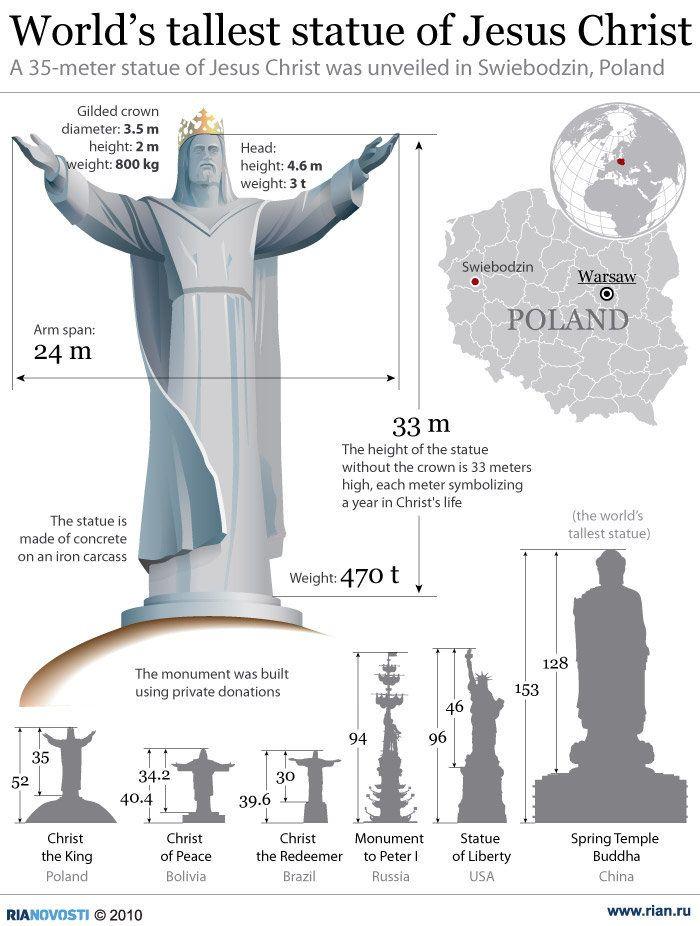 World's tallest statue of Jesus Christ