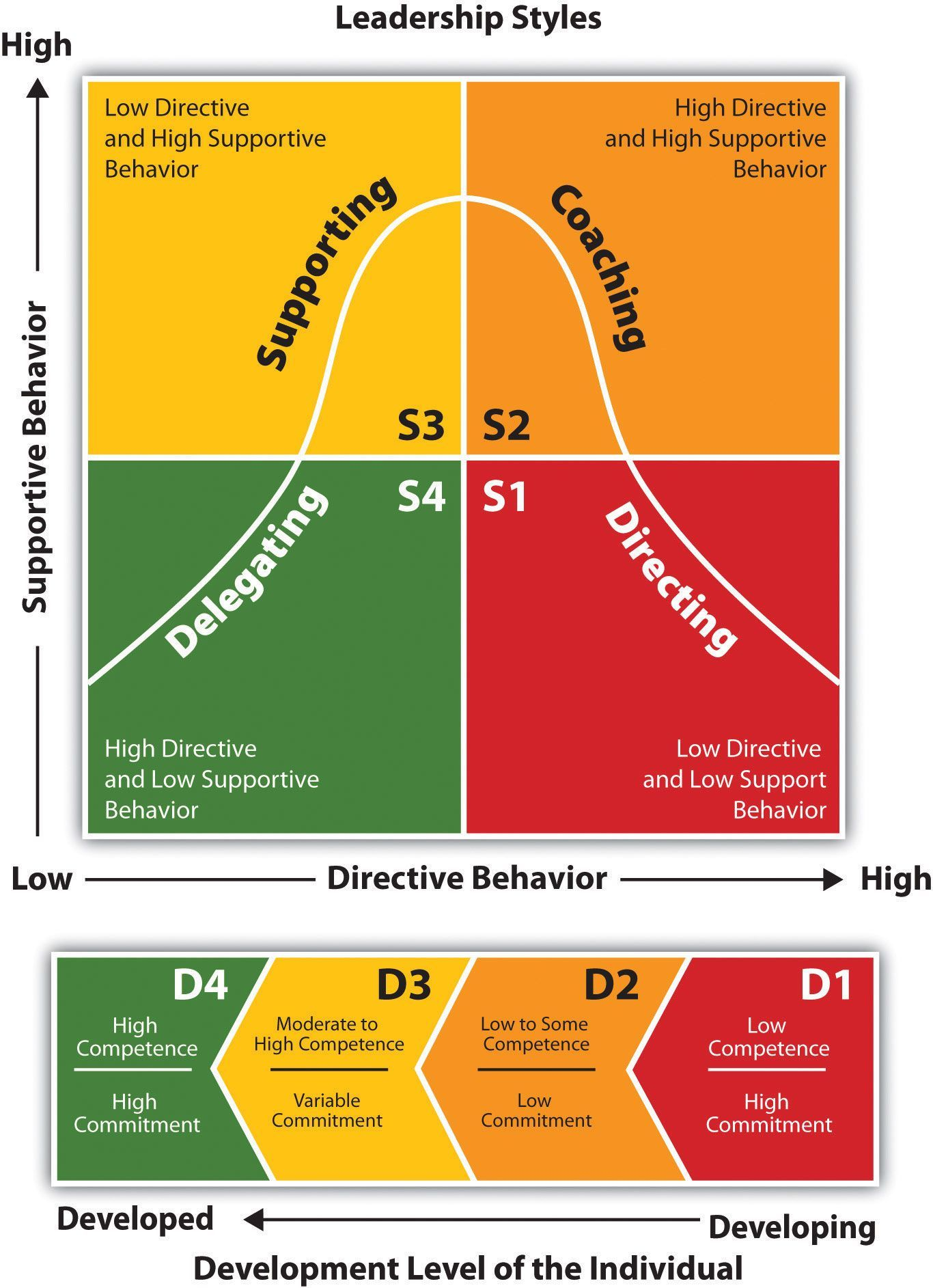 Blanchard Situational Leadership Model Inquire before your