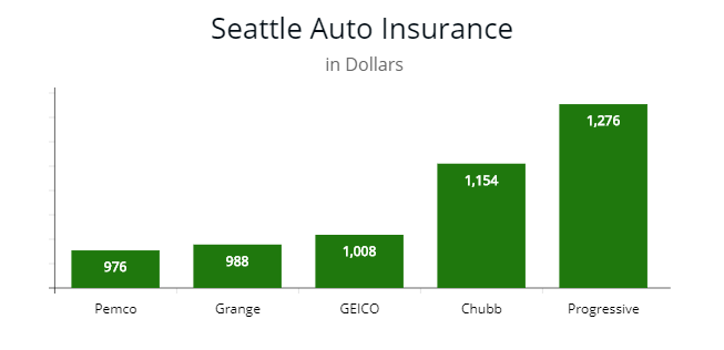 Cheapest Carinsurance In Washington By Autoinsuresavings Org